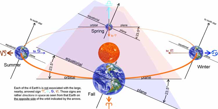 Earth's equatorial and orbital planes