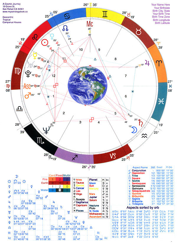 astrology reading 2a horoscope chart