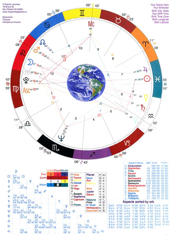 astrology reading sample horoscope 3a